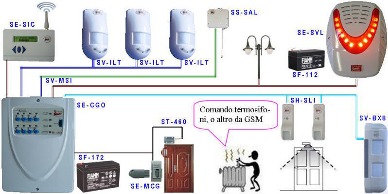 Schemi Elettrici Barriera Infrarossi : Centrali antifurto radio filo chiavi contatti infrarossi