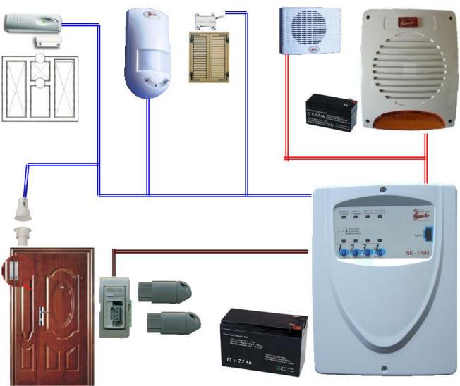 Antifurti impianti di allarme centrali sirene chiavi videosorveglianza sacurvera - Schema impianto allarme casa ...