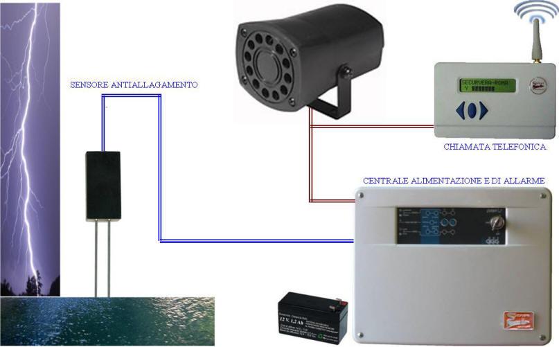 Impianto Antiallagamento Sirena SA-MSP Securvera