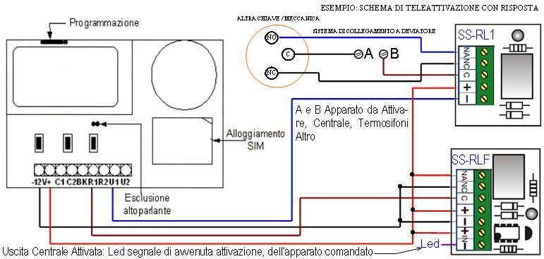 Schema di Principio Teleattivazioni