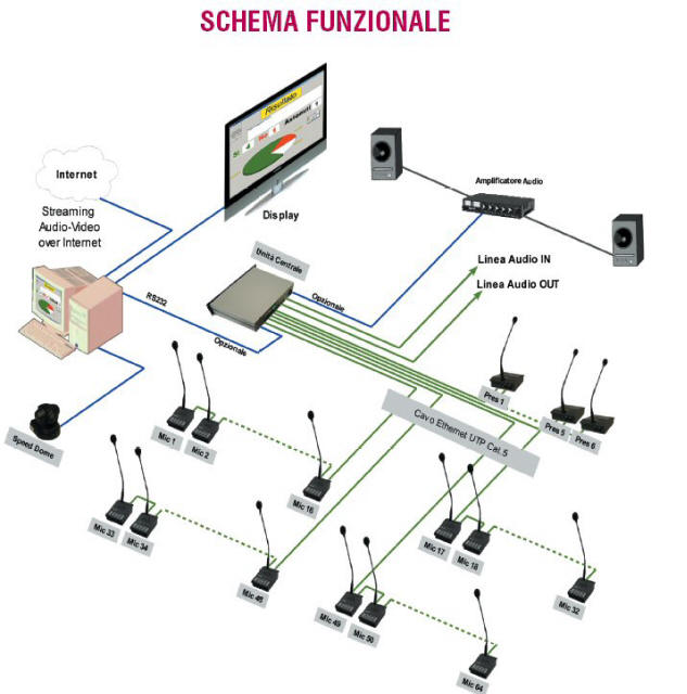 Conferenza votazione elettronica impianto registrazione - Impianto stereo da camera ...