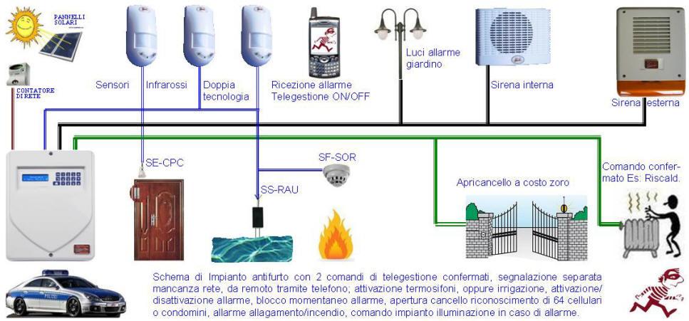 Impianto Antiforto Teleassistito Termosifoni Securvera