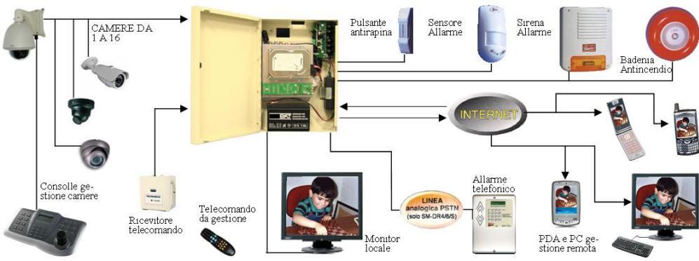 Impianto di Videosorveglianza Allarme Securvera