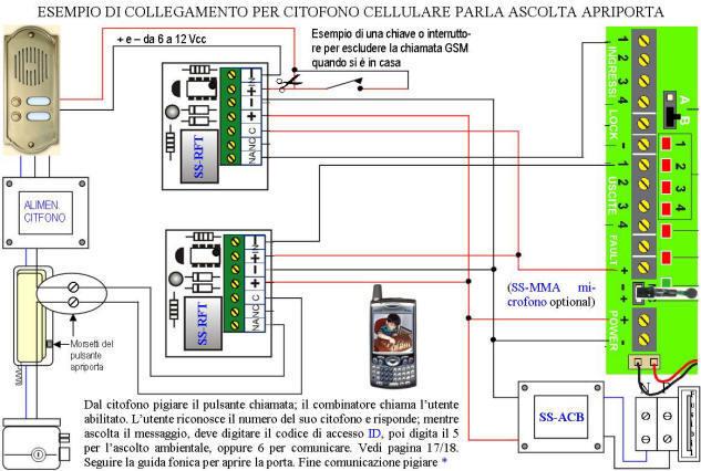 Apri Cancello Cellulare Citofono GSM Securvera