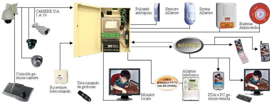 Impianto di Sicurezza Videosorveglianza Securvera