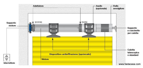 Montaggio Schematico del motore nella Tapparella Sbeco
