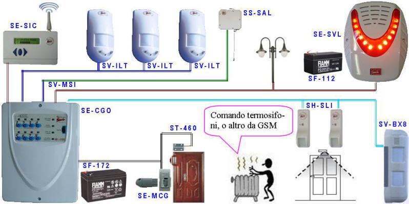Impianto Antifurto Teleattivabile Vito Securvera