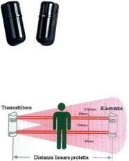 Barriera Esterna Laser Doppio Infrarosso Securvera
