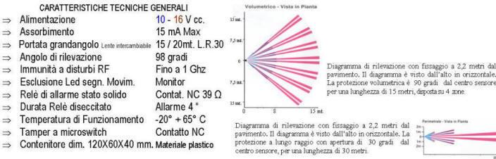 Caratteristiche e Grafico Funzioni Rivelatore Infrarosso