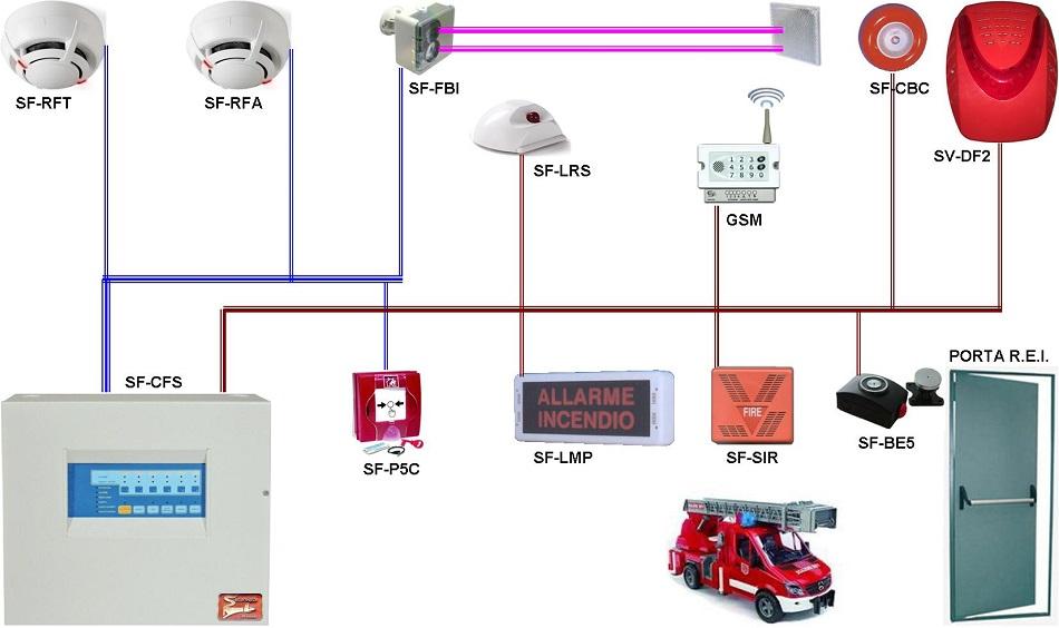 Impianto Base Antincendio Convenzionale Securvera