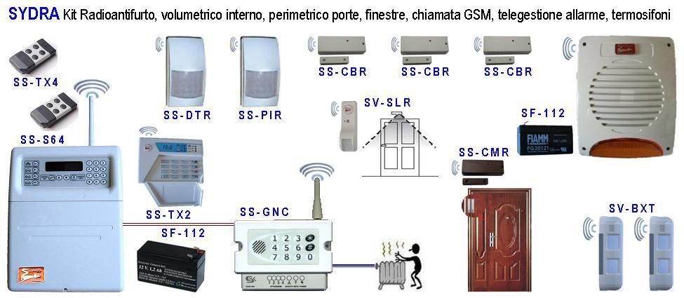 Sydra Impianto Radio Filo Telegestito Securvera