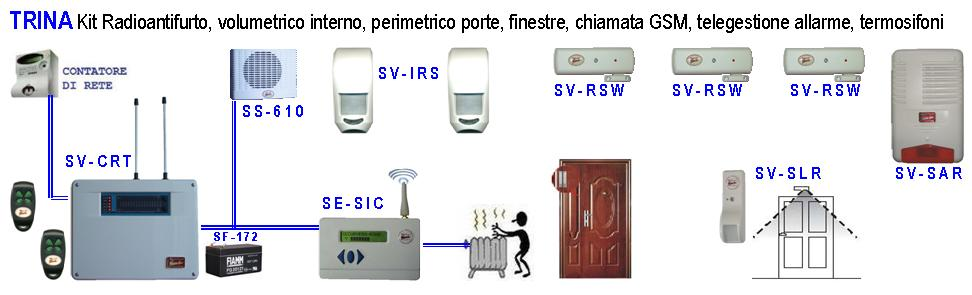 Impianto Allarme Radio Filo Telegestito Securvera