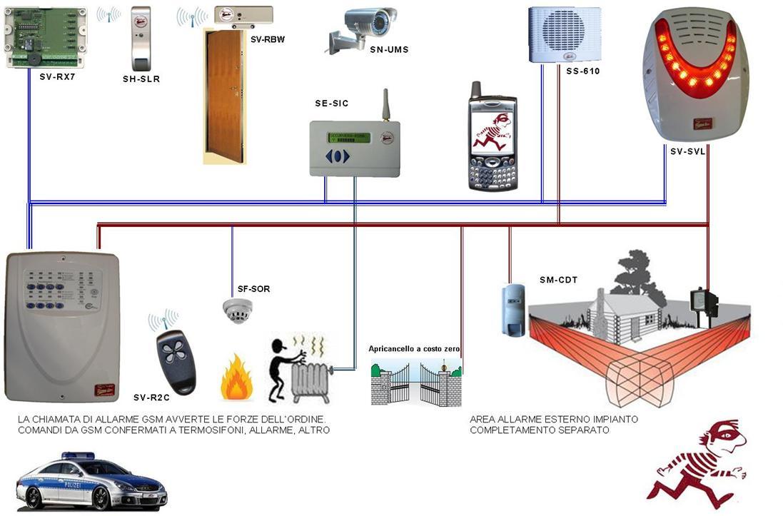 Impianto Antifurto Filo a Radio