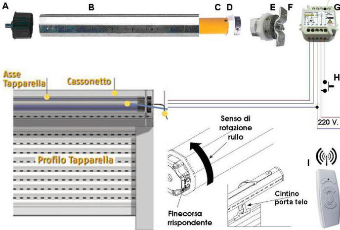 Tapparella Elettrica 220 V. Radiocomandata Securvera